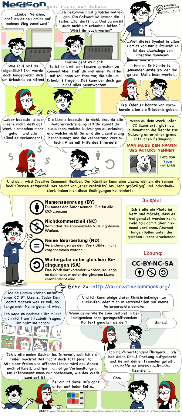 Creative Commons erklärt – Comic