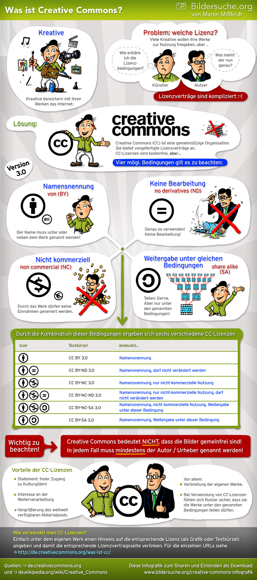 Creative Commons Infografik