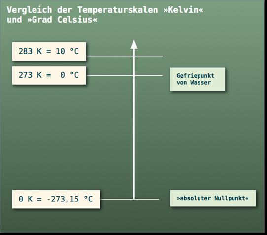 vergleich der temperaturskalen 187kelvin171 und 187grad celsius