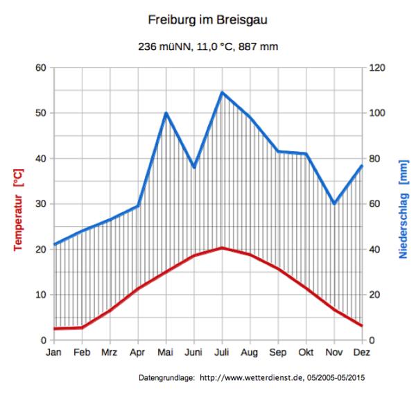 Klimadiagramme auswerten [herr-kalt.de]