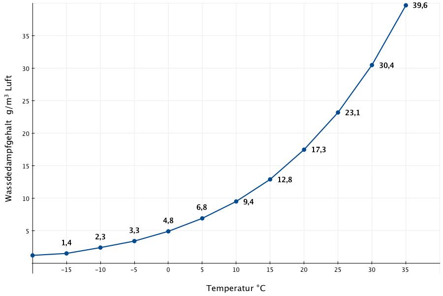 Mini Durchlauferhitzer Küche Luftfeuchtigkeit Tabelle