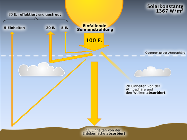 Strahlungsbilanz Der Erde