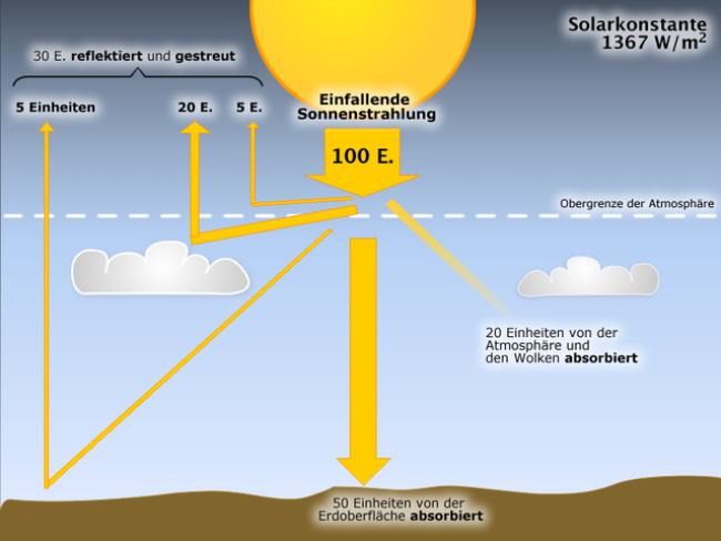 Arbeitsblatt Wasservorkommen Auf Der Erde : Einstrahlung der sonne ausstrahlung erde